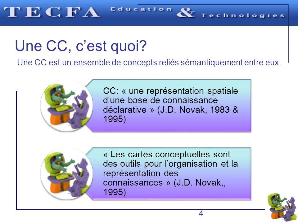 Une CC, cest quoi? Une CC est un ensemble de concepts reliés sémantiquement entre eux. CC: « une représentation spatiale dune base de connaissance déc