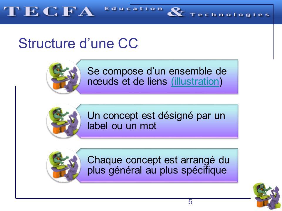 Structure dune CC Se compose dun ensemble de nœuds et de liens (illustration)(illustration Un concept est désigné par un label ou un mot Chaque concep