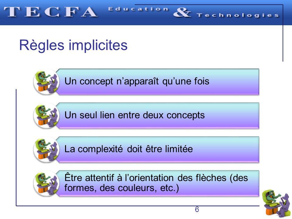 Règles implicites Un concept napparaît quune fois Un seul lien entre deux concepts La complexité doit être limitée Être attentif à lorientation des fl