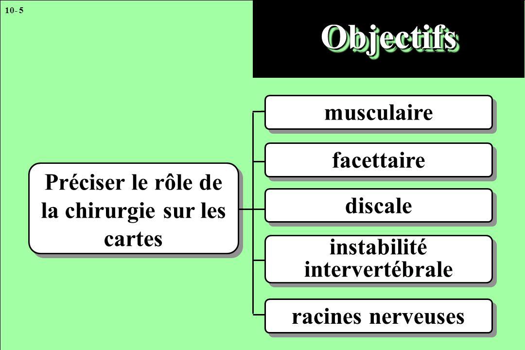 10- 5 Préciser le rôle de la chirurgie sur les cartes ObjectifsObjectifs musculaire facettaire discale instabilité intervertébrale racines nerveuses