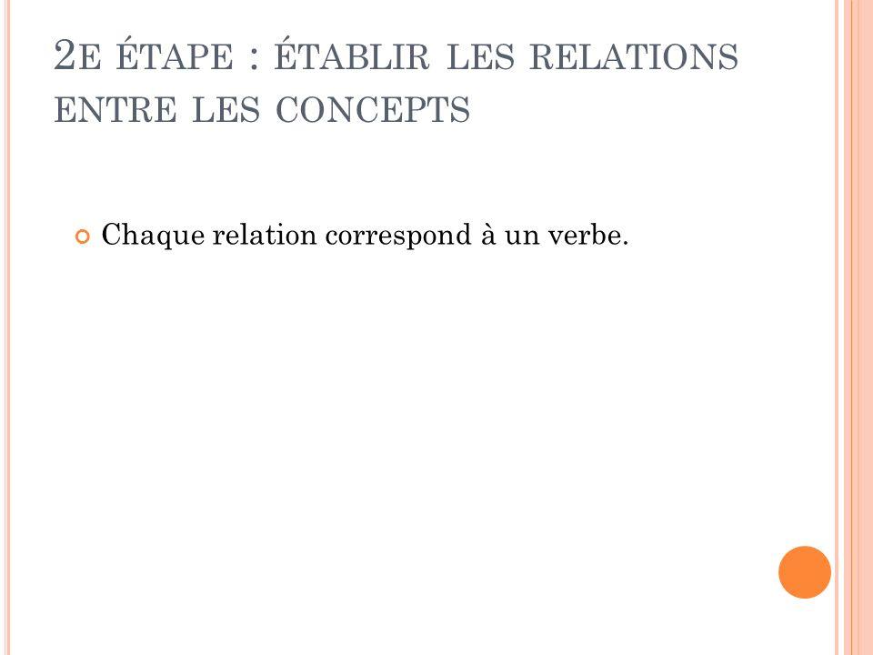 2 E ÉTAPE : ÉTABLIR LES RELATIONS ENTRE LES CONCEPTS Chaque relation correspond à un verbe.