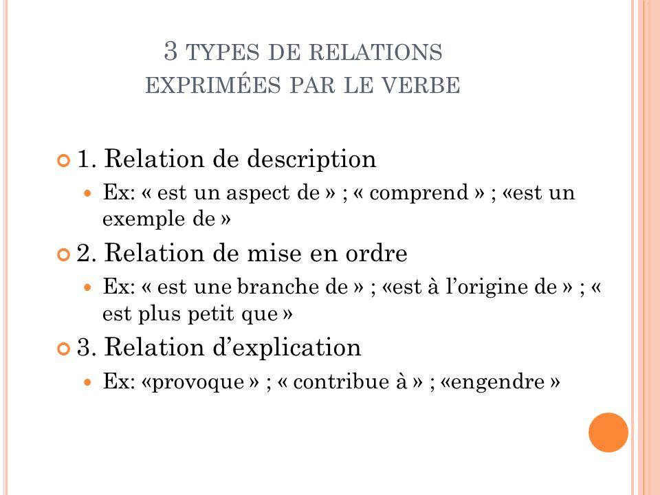 3 TYPES DE RELATIONS EXPRIMÉES PAR LE VERBE 1. Relation de description Ex: « est un aspect de » ; « comprend » ; «est un exemple de » 2. Relation de m