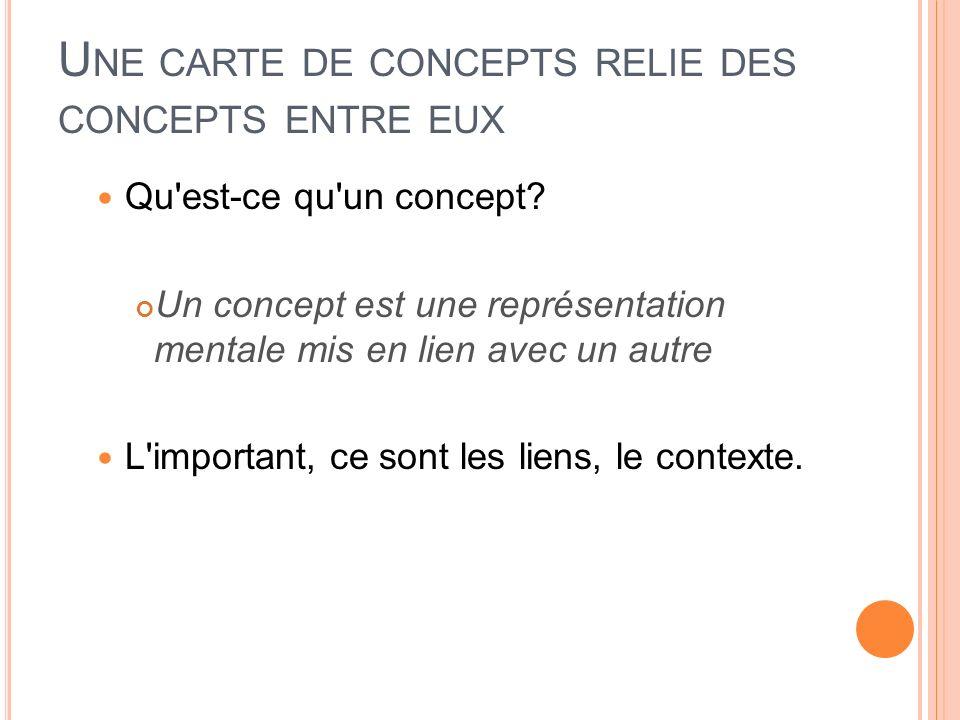 U NE CARTE DE CONCEPTS RELIE DES CONCEPTS ENTRE EUX Qu'est-ce qu'un concept? Un concept est une représentation mentale mis en lien avec un autre L'imp