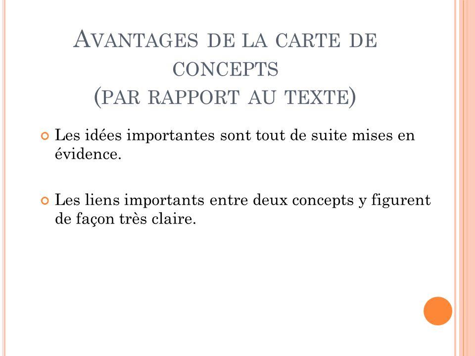 A VANTAGES DE LA CARTE DE CONCEPTS ( PAR RAPPORT AU TEXTE ) Les idées importantes sont tout de suite mises en évidence. Les liens importants entre deu