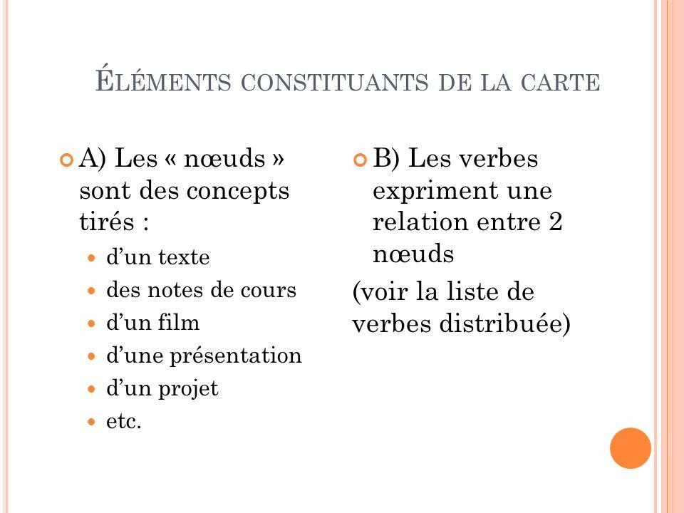 É LÉMENTS CONSTITUANTS DE LA CARTE A) Les « nœuds » sont des concepts tirés : dun texte des notes de cours dun film dune présentation dun projet etc.