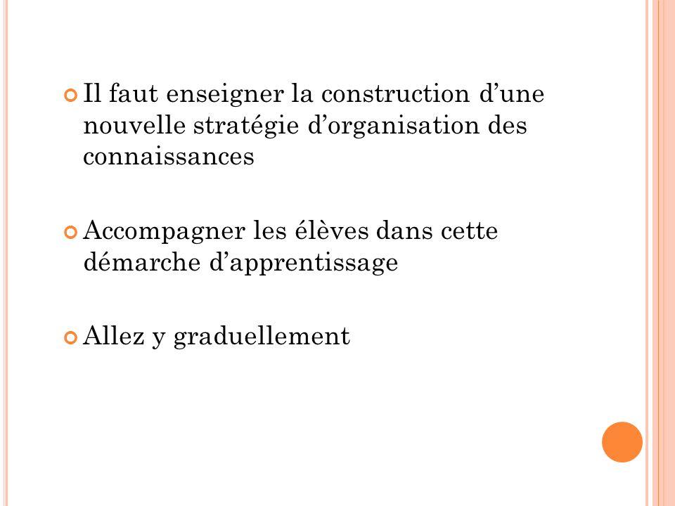 C RÉATION DE CONCEPTS Double-clic dans laire dune carte Écrire le concept dans la forme fermée générée