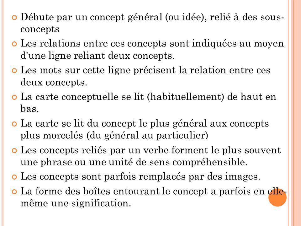 Débute par un concept général (ou idée), relié à des sous- concepts Les relations entre ces concepts sont indiquées au moyen d'une ligne reliant deux