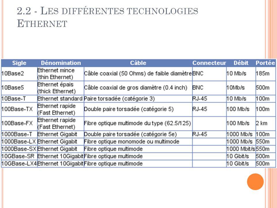 2.2 - L ES DIFFÉRENTES TECHNOLOGIES E THERNET