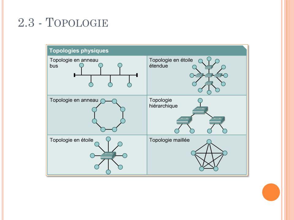 2.3 - T OPOLOGIE
