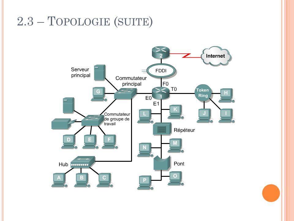 2.3 – T OPOLOGIE ( SUITE )