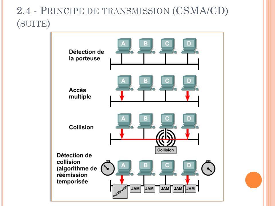 2.4 - P RINCIPE DE TRANSMISSION (CSMA/CD) ( SUITE )