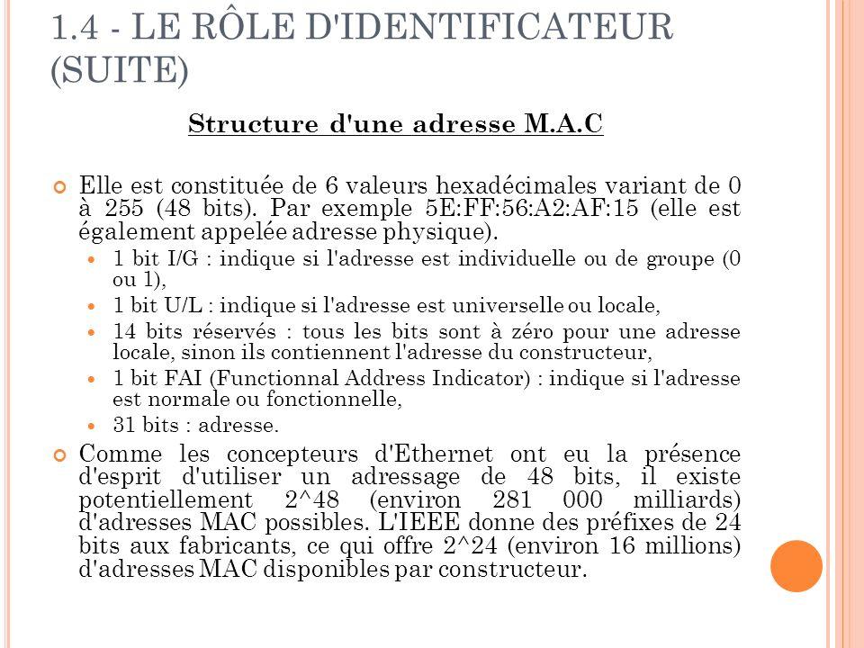 1.4 - LE RÔLE D IDENTIFICATEUR (SUITE) Structure d une adresse M.A.C Elle est constituée de 6 valeurs hexadécimales variant de 0 à 255 (48 bits).