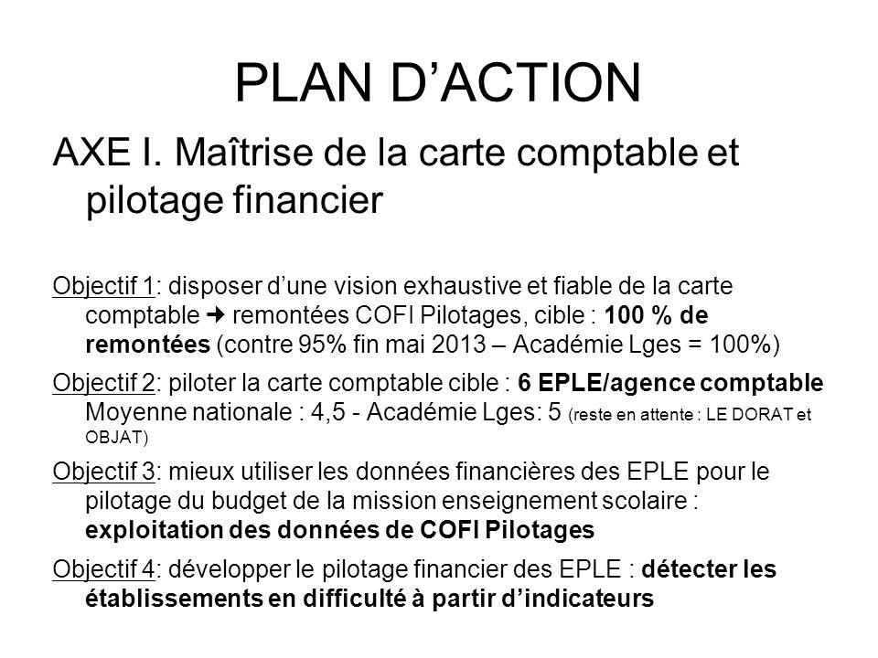PLAN DACTION AXE I. Maîtrise de la carte comptable et pilotage financier Objectif 1: disposer dune vision exhaustive et fiable de la carte comptable r