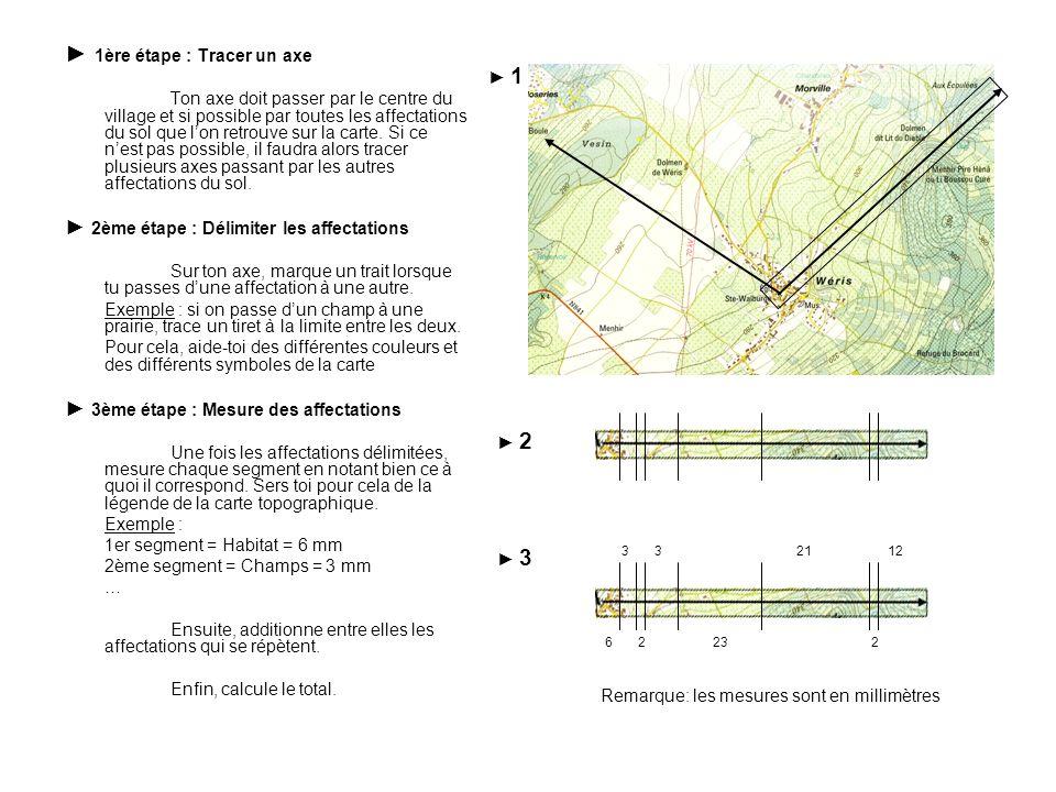 1ère étape : Tracer un axe Ton axe doit passer par le centre du village et si possible par toutes les affectations du sol que lon retrouve sur la cart