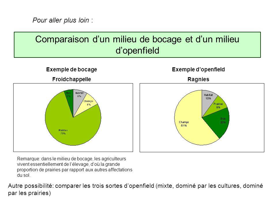 Pour aller plus loin : Comparaison dun milieu de bocage et dun milieu dopenfield Exemple de bocage Froidchappelle Exemple dopenfield Ragnies Autre pos