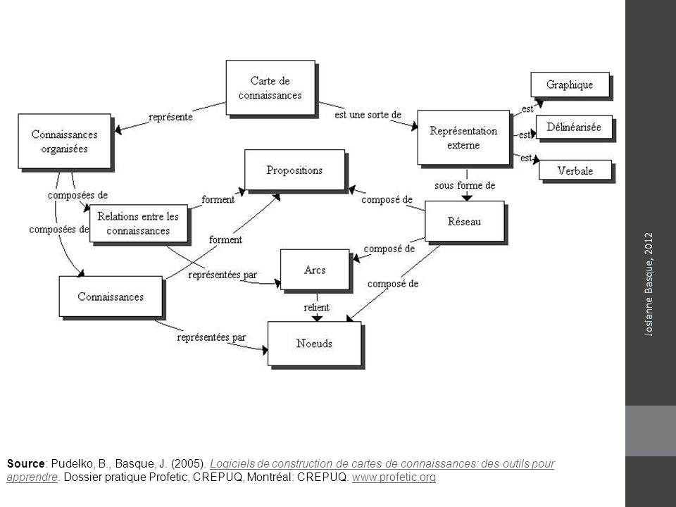 Source: Pudelko, B., Basque, J. (2005). Logiciels de construction de cartes de connaissances: des outils pour apprendre. Dossier pratique Profetic, CR