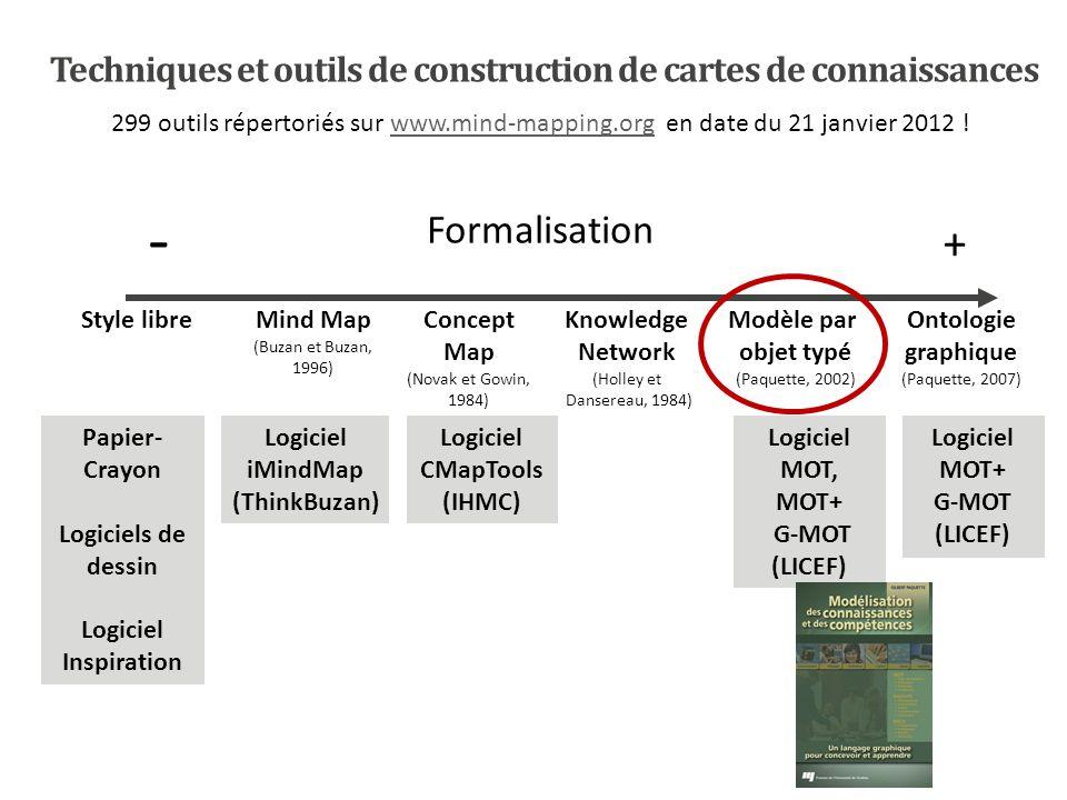 Techniques et outils de construction de cartes de connaissances 299 outils répertoriés sur www.mind-mapping.org en date du 21 janvier 2012 !www.mind-m