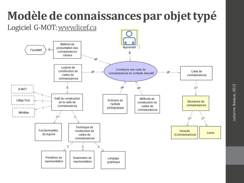 Modèle de connaissances par objet typé Logiciel G-MOT: www.licef.cawww.licef.ca Josianne Basque, 2012