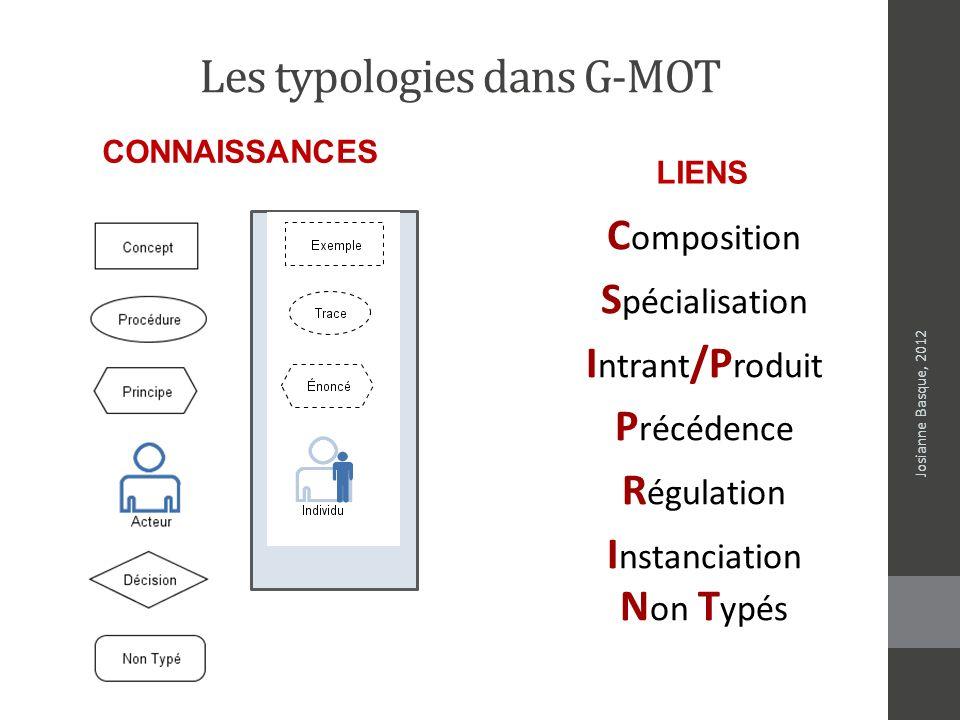 Les typologies dans G-MOT C omposition S pécialisation I ntrant /P roduit P récédence R égulation I nstanciation N on T ypés CONNAISSANCES LIENS Josia