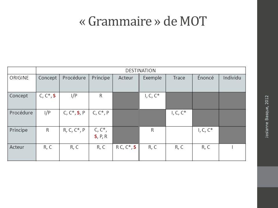 « Grammaire » de MOT DESTINATION ORIGINEConceptProcédurePrincipeActeurExempleTraceÉnoncéIndividu ConceptC, C*, SI/PR I, C, C* ProcédureI/PC, C*, S, PC