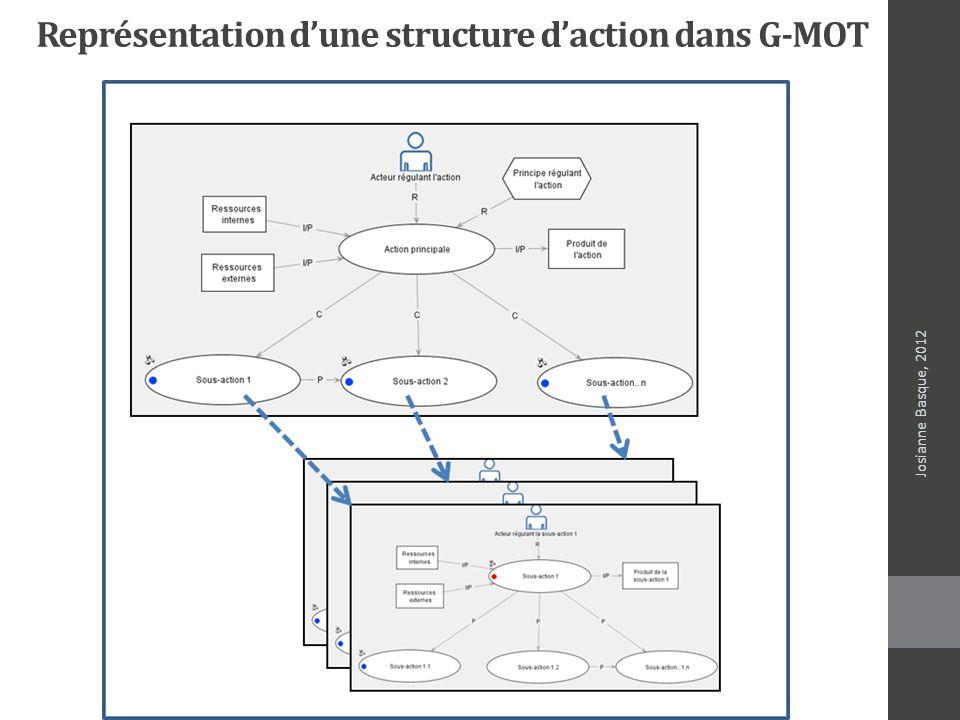 Représentation dune structure daction dans G-MOT Josianne Basque, 2012