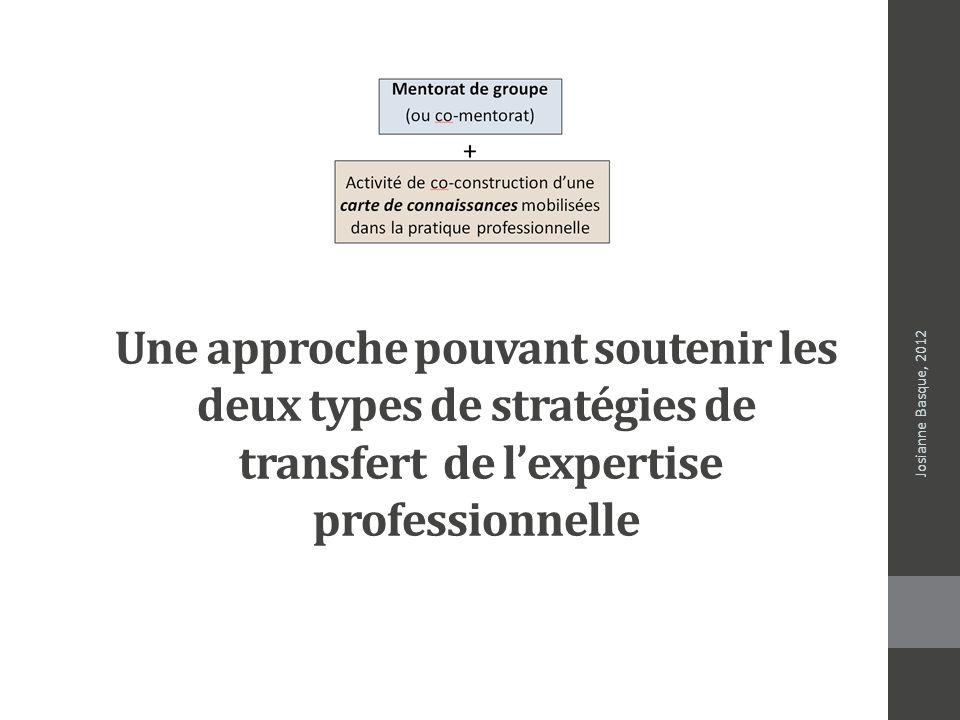 Une approche pouvant soutenir les deux types de stratégies de transfert de lexpertise professionnelle Josianne Basque, 2012