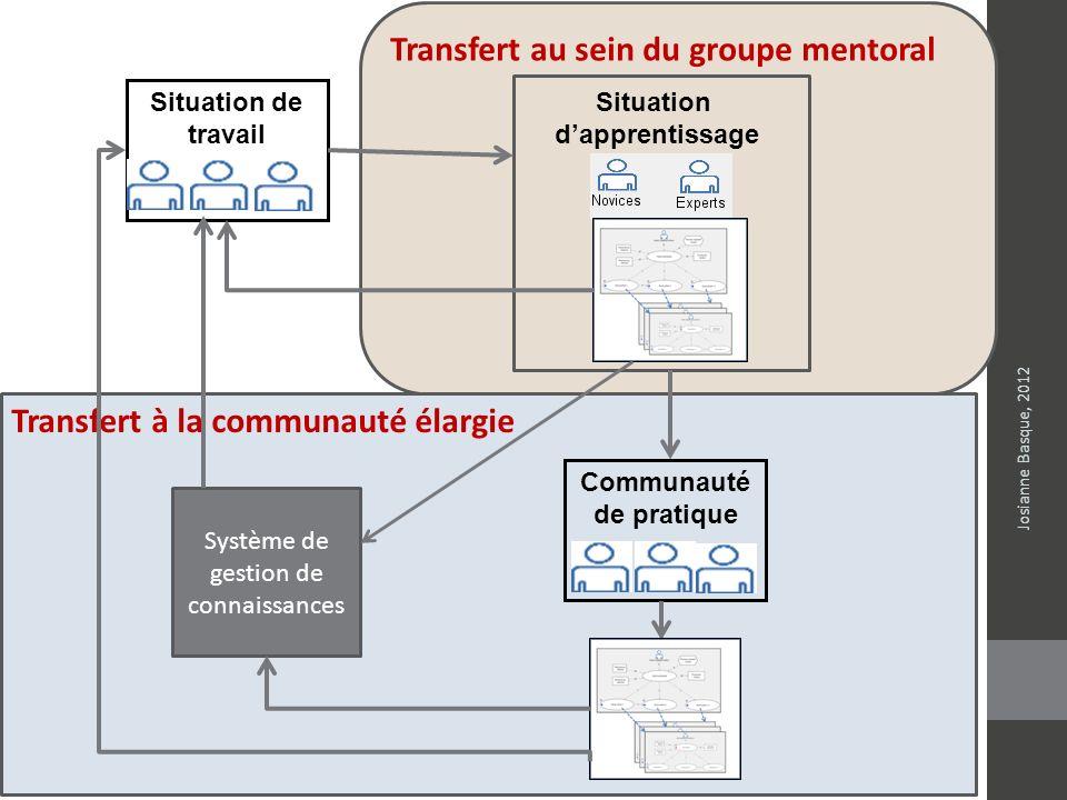 Transfert au sein du groupe mentoral Situation de travail Situation dapprentissage Transfert à la communauté élargie Système de gestion de connaissanc