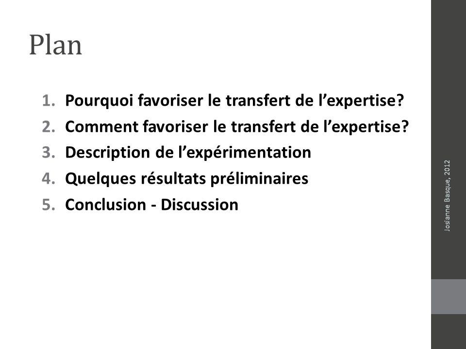 Participants Josianne Basque, 2012 Niveau dexpertise Professeurs (juin 2010- septembre 2011) Concepteurs pédagogiques (17 juin 2011- …) Expert (+ de 10 ans dexpérience) 21 Intermédiaire (3-10 ans dexpérience) 1 Novice (Moins de 3 ans dexpérience) 23 TOTAL45