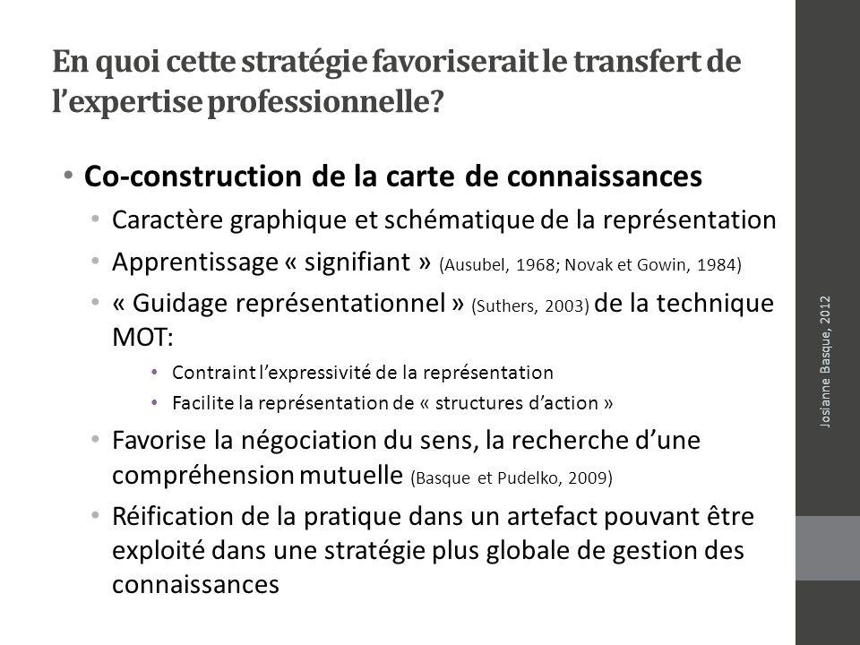 En quoi cette stratégie favoriserait le transfert de lexpertise professionnelle? Josianne Basque, 2012 Co-construction de la carte de connaissances Ca