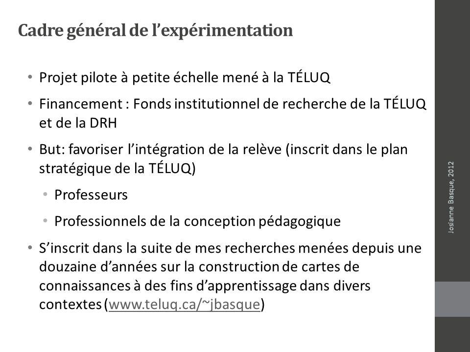 Cadre général de lexpérimentation Projet pilote à petite échelle mené à la TÉLUQ Financement : Fonds institutionnel de recherche de la TÉLUQ et de la
