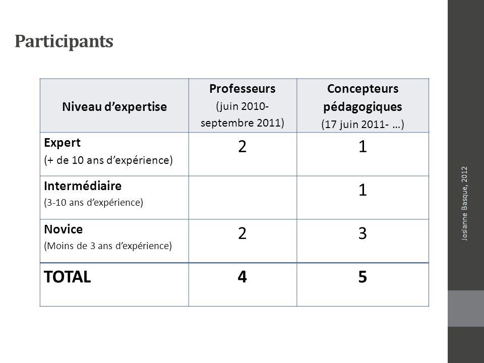 Participants Josianne Basque, 2012 Niveau dexpertise Professeurs (juin 2010- septembre 2011) Concepteurs pédagogiques (17 juin 2011- …) Expert (+ de 1