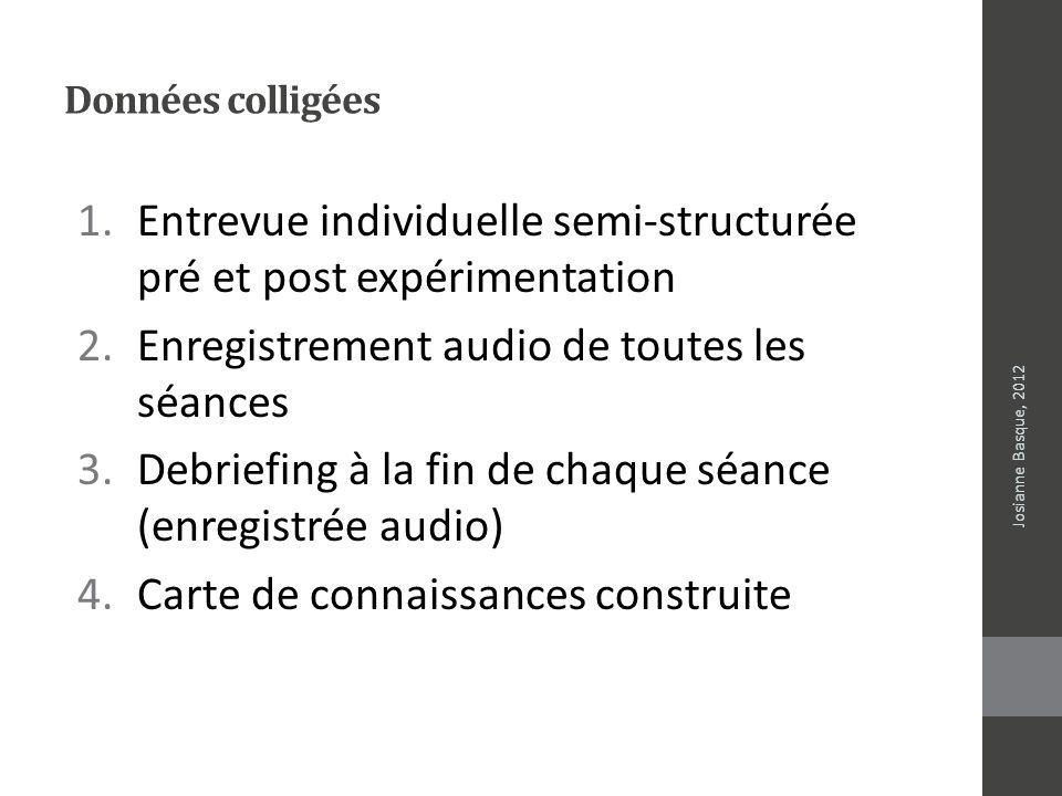 Données colligées 1.Entrevue individuelle semi-structurée pré et post expérimentation 2.Enregistrement audio de toutes les séances 3.Debriefing à la f