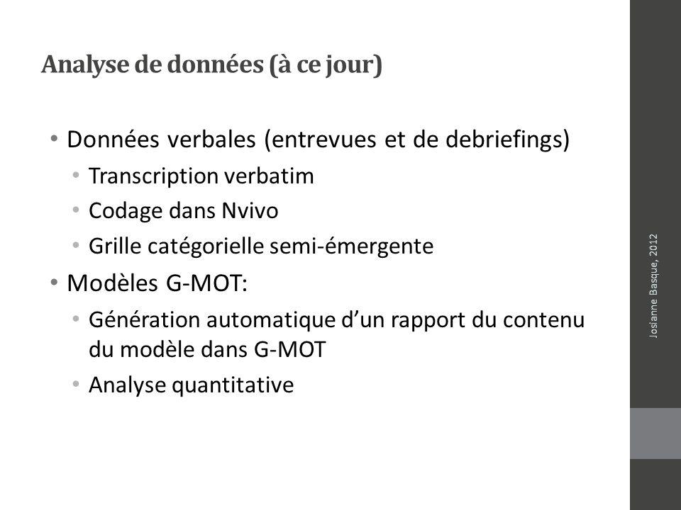 Analyse de données (à ce jour) Données verbales (entrevues et de debriefings) Transcription verbatim Codage dans Nvivo Grille catégorielle semi-émerge