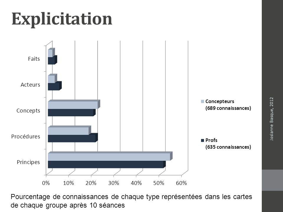 Explicitation Josianne Basque, 2012 Pourcentage de connaissances de chaque type représentées dans les cartes de chaque groupe après 10 séances