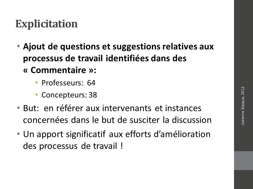 Explicitation Ajout de questions et suggestions relatives aux processus de travail identifiées dans des « Commentaire »: Professeurs: 64 Concepteurs: