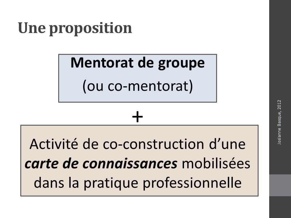 Une proposition Mentorat de groupe (ou co-mentorat) + Activité de co-construction dune carte de connaissances mobilisées dans la pratique professionne