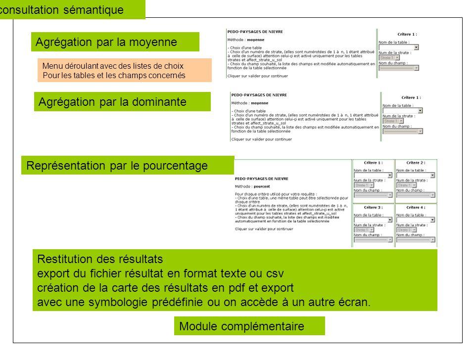 Agrégation par la moyenne Agrégation par la dominante Représentation par le pourcentage Restitution des résultats export du fichier résultat en format texte ou csv création de la carte des résultats en pdf et export avec une symbologie prédéfinie ou on accède à un autre écran.