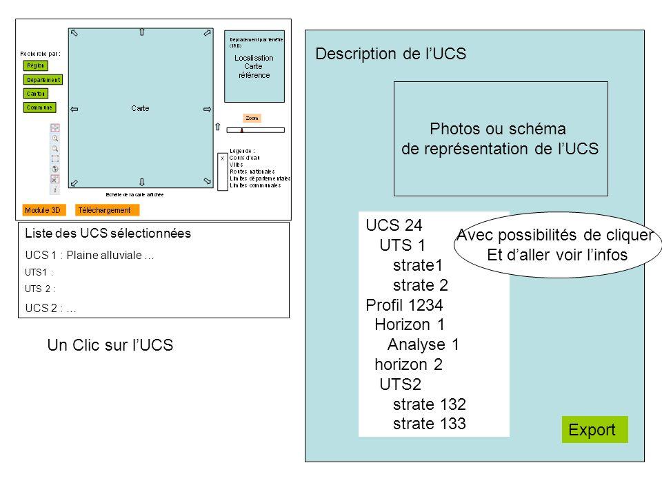Liste des UCS sélectionnées UCS 1 : Plaine alluviale … UTS1 : UTS 2 : UCS 2 : … Un Clic sur lUCS Description de lUCS Photos ou schéma de représentation de lUCS UCS 24 UTS 1 strate1 strate 2 Profil 1234 Horizon 1 Analyse 1 horizon 2 UTS2 strate 132 strate 133 Avec possibilités de cliquer Et daller voir linfos Export