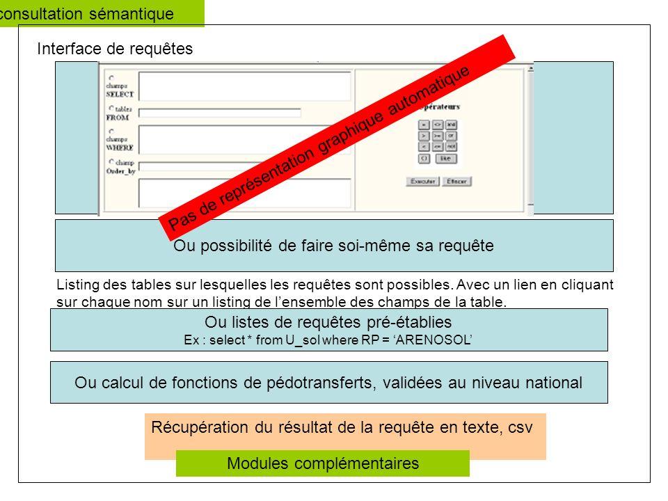 Ou possibilité de faire soi-même sa requête Interface de requêtes Listing des tables sur lesquelles les requêtes sont possibles.