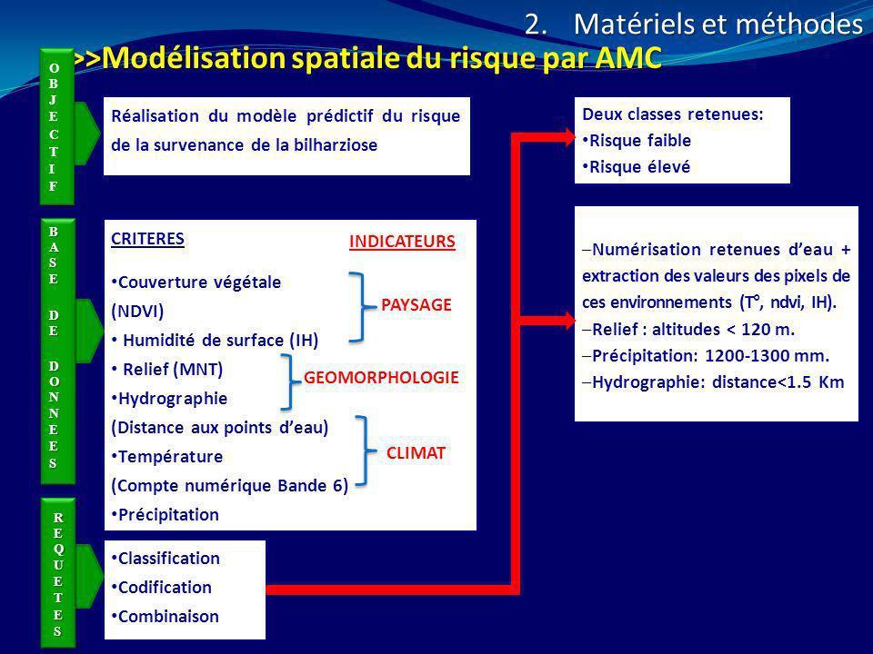 CRITERES Couverture végétale (NDVI) Humidité de surface (IH) Relief (MNT) Hydrographie (Distance aux points deau) Température (Compte numérique Bande