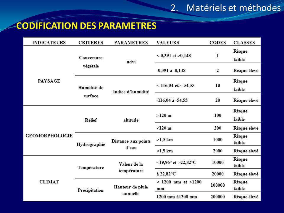 CODIFICATION DES PARAMETRES 2.Matériels et méthodes INDICATEURSCRITERESPARAMETRESVALEURSCODESCLASSES PAYSAGE Couverture végétale ndvi 0,148 0,1481 Ris