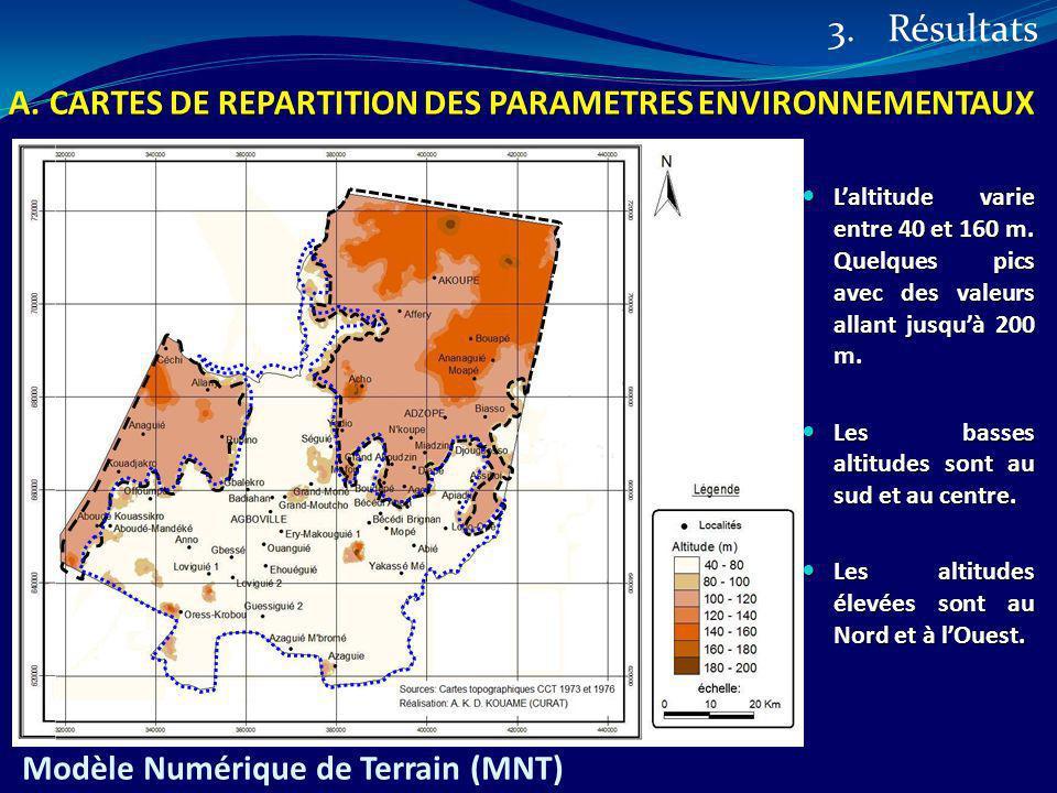 Modèle Numérique de Terrain (MNT) Laltitude varie entre 40 et 160 m. Quelques pics avec des valeurs allant jusquà 200 m. Laltitude varie entre 40 et 1