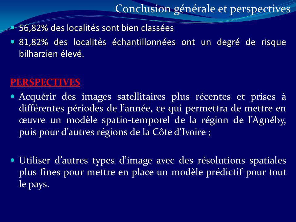 56,82% des localités sont bien classées 56,82% des localités sont bien classées 81,82% des localités échantillonnées ont un degré de risque bilharzien