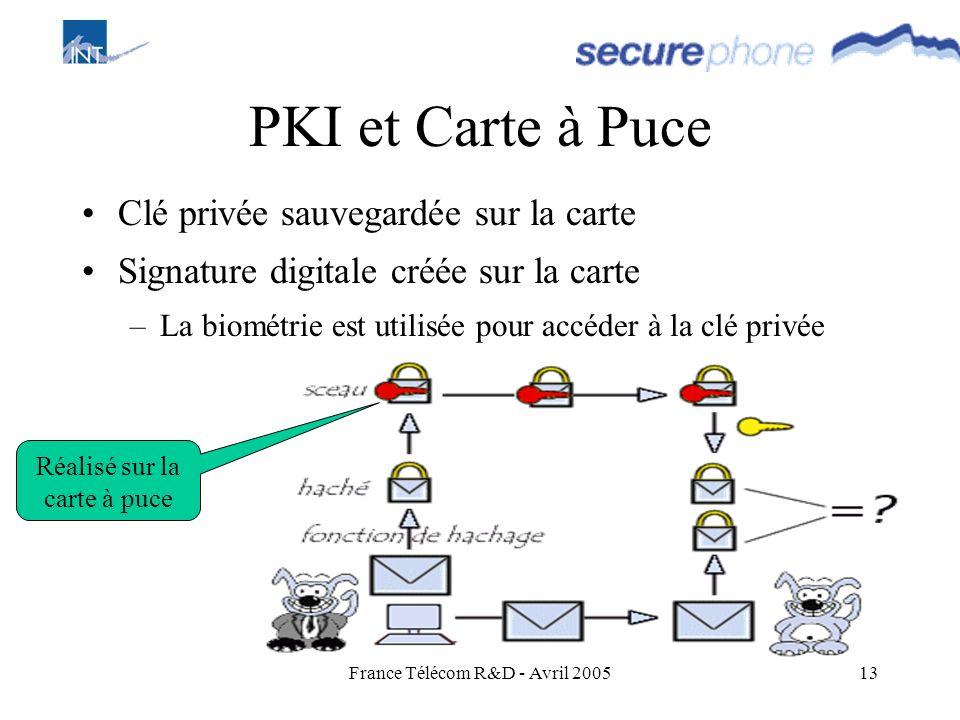 France Télécom R&D - Avril 200513 PKI et Carte à Puce Clé privée sauvegardée sur la carte Signature digitale créée sur la carte –La biométrie est util