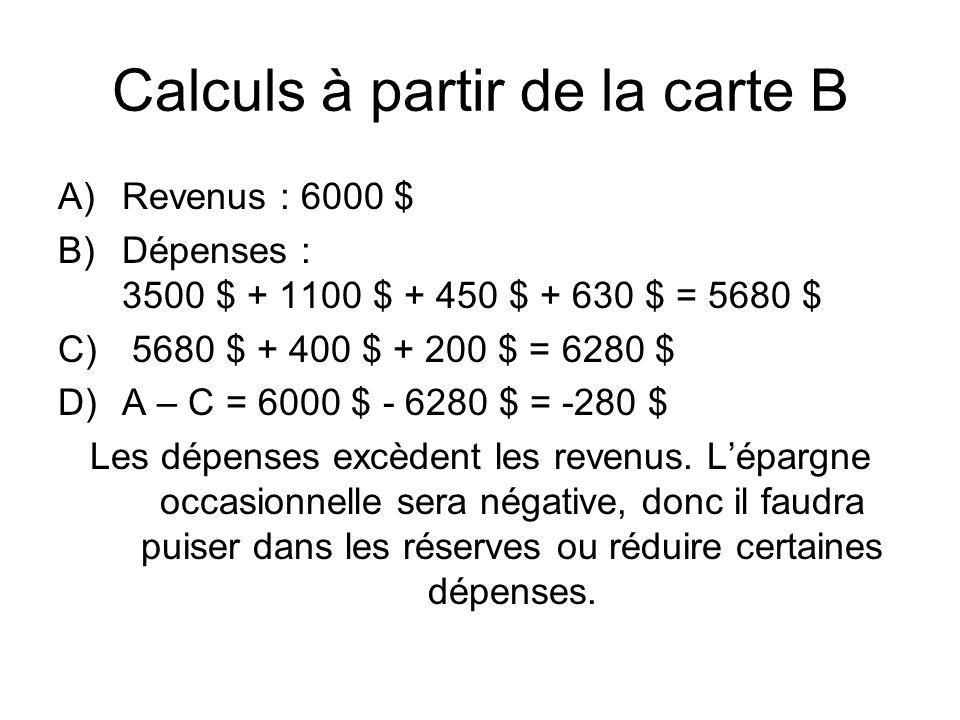 Calculs à partir de la carte B A)Revenus : 6000 $ B)Dépenses : 3500 $ + 1100 $ + 450 $ + 630 $ = 5680 $ C) 5680 $ + 400 $ + 200 $ = 6280 $ D)A – C = 6000 $ - 6280 $ = -280 $ Les dépenses excèdent les revenus.
