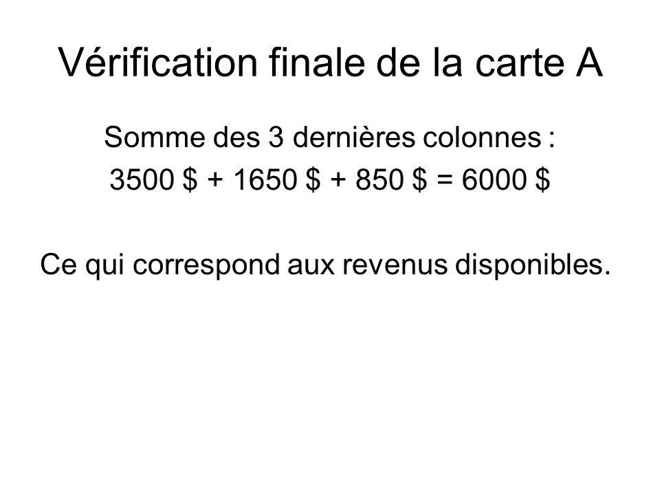 Vérification finale de la carte A Somme des 3 dernières colonnes : 3500 $ + 1650 $ + 850 $ = 6000 $ Ce qui correspond aux revenus disponibles.