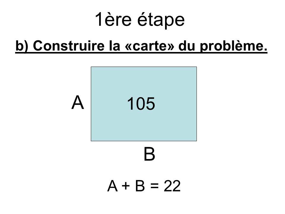 1ère étape b) Construire la «carte» du problème. A B 105 A + B = 22