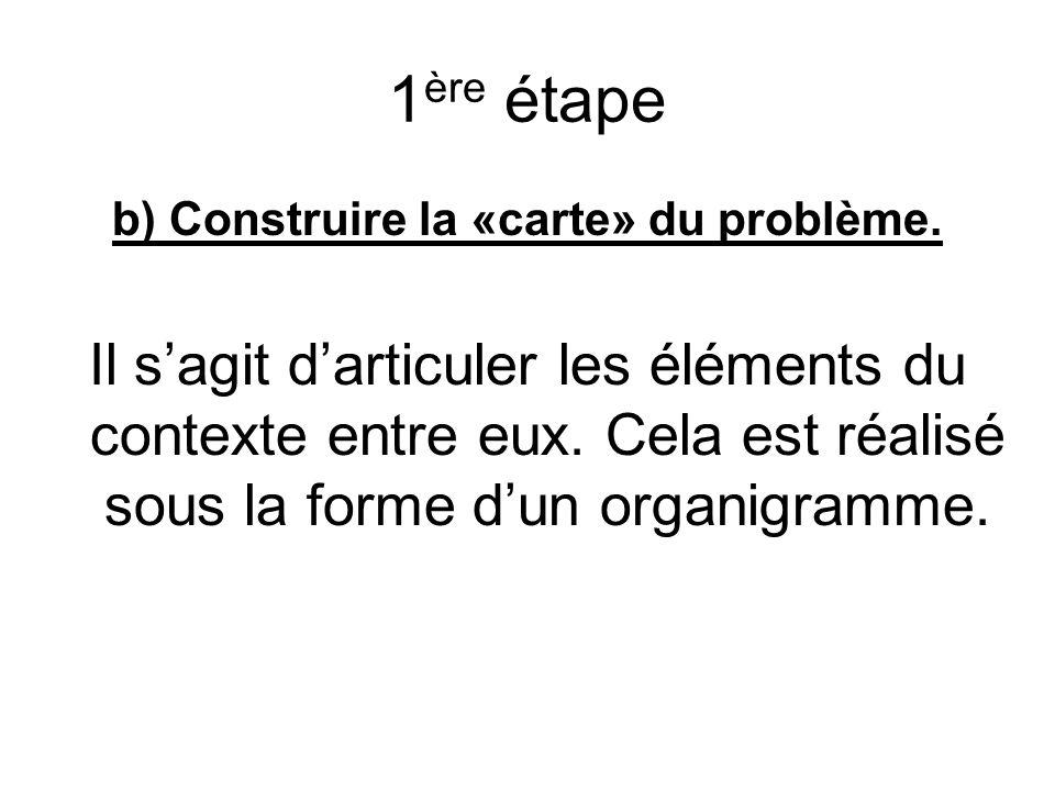 1 ère étape b) Construire la «carte» du problème.