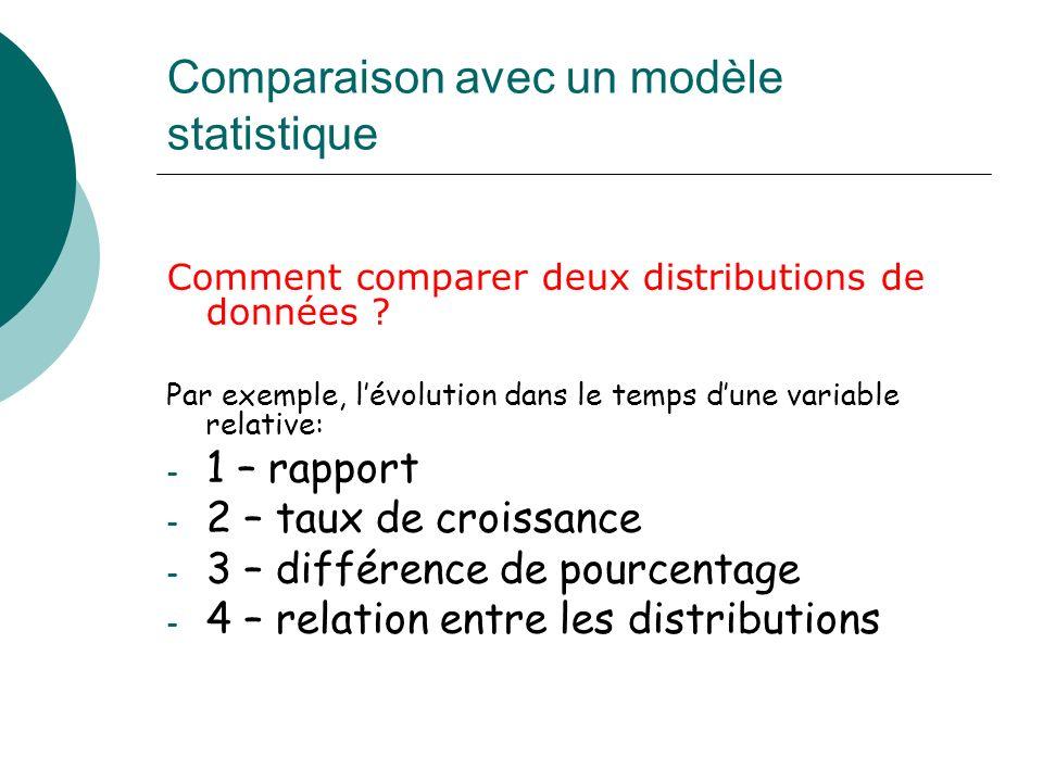 Comparaison avec un modèle statistique Comment comparer deux distributions de données ? Par exemple, lévolution dans le temps dune variable relative: