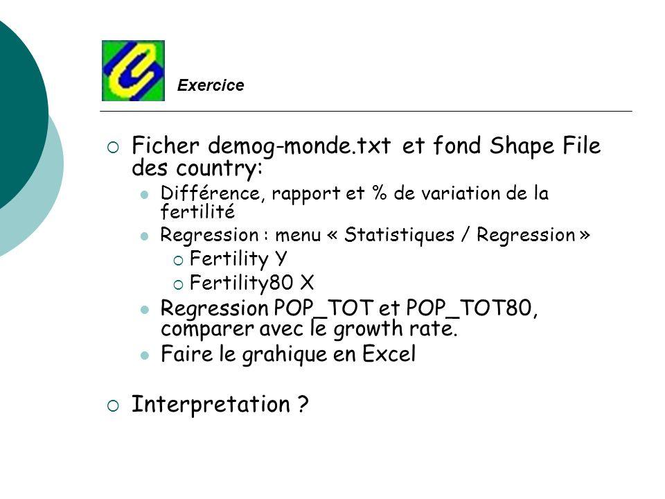 Ficher demog-monde.txt et fond Shape File des country: Différence, rapport et % de variation de la fertilité Regression : menu « Statistiques / Regres